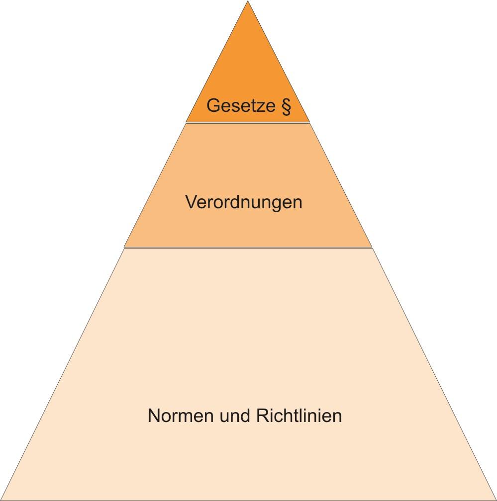 Normen gesetze filtex for Larmbelastigung gesetz schweiz